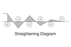 Straightening