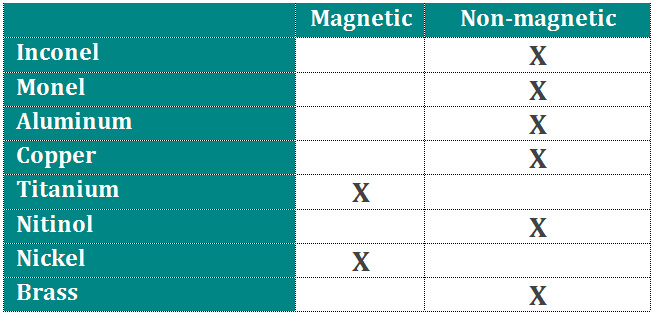 Understanding Magnetic properties of 304 and 316 stainless